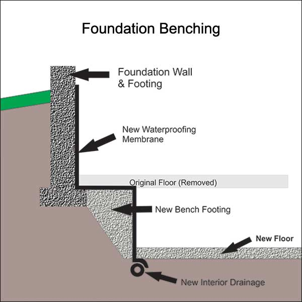 Basement Lowering Foundation Benching