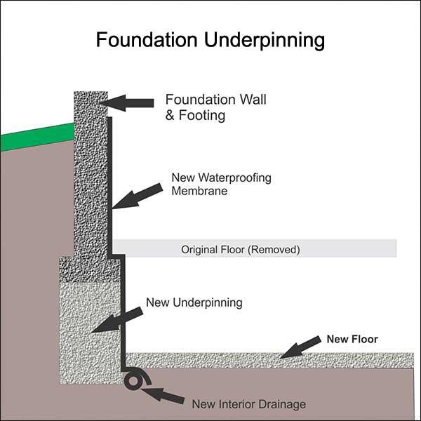 Basement Lowering Underpinning